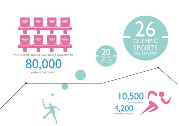infografias londres 2012