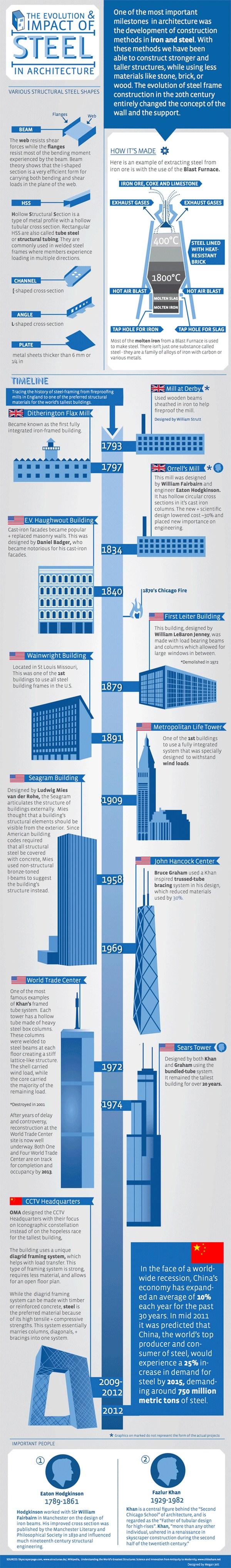 infografias de arquitectura
